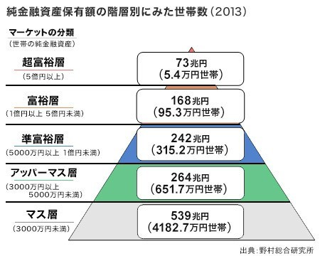 純金融資産1億円だけでは「富裕層」にはなれない