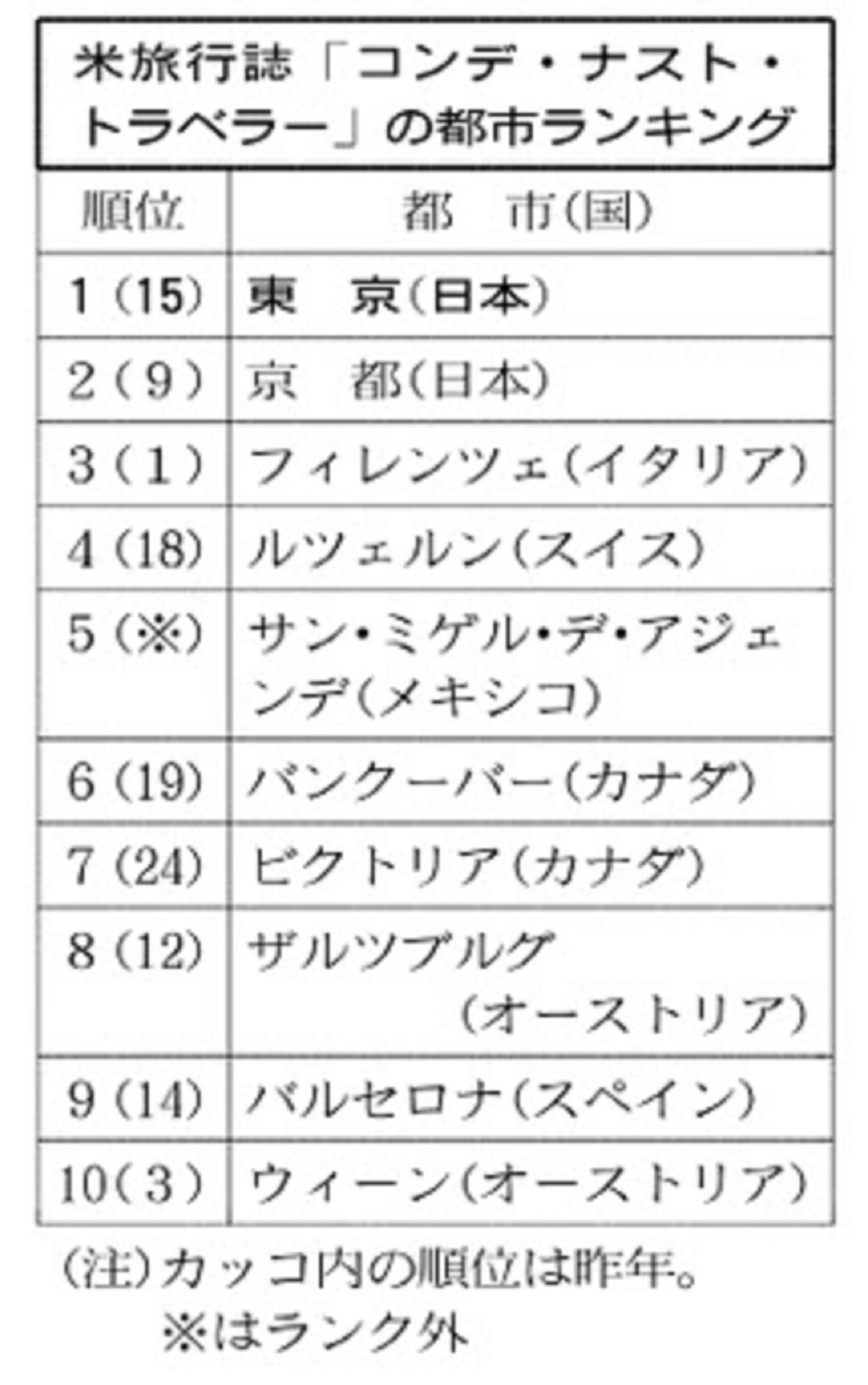 161020city-ranking2