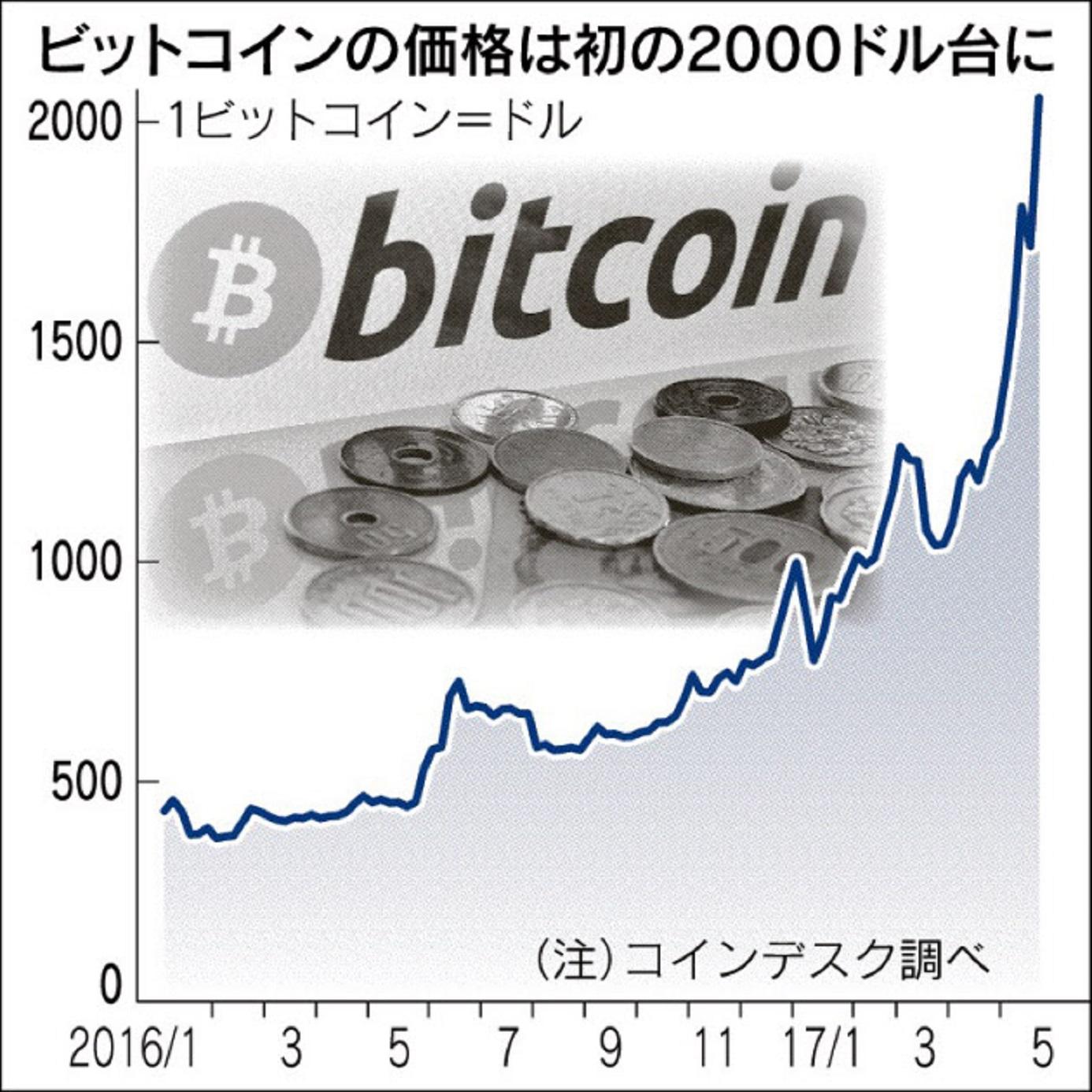 170523bitcoin2