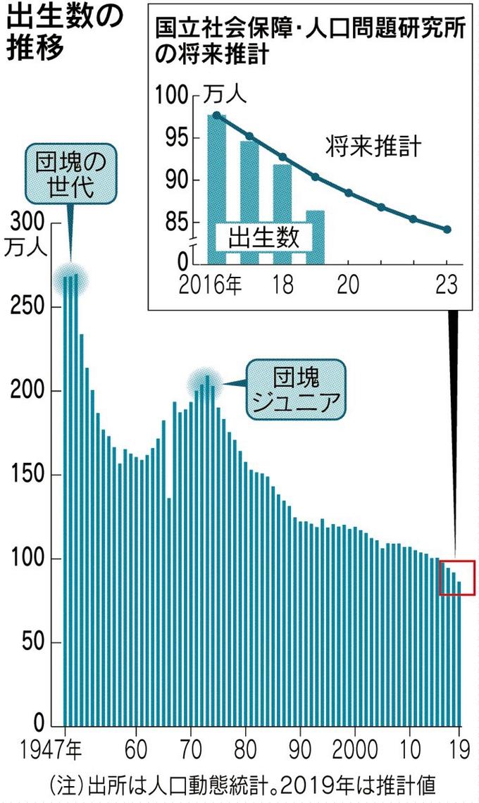 SHINOBY'S WORLD1年で鳥取県と同じ人口が減少!少子高齢化が加速する日本SHINOBY'S WORLD